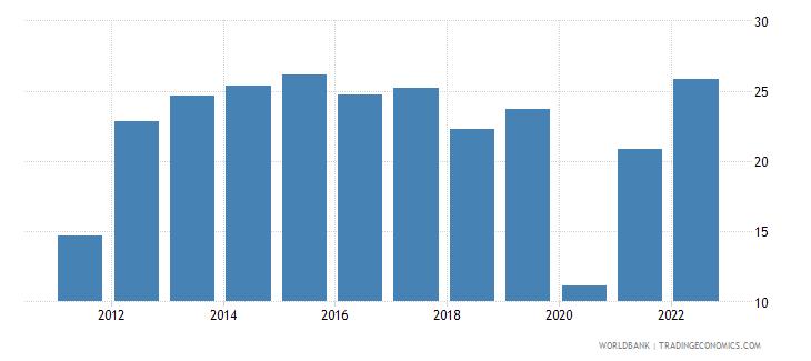 kazakhstan travel services percent of service imports bop wb data