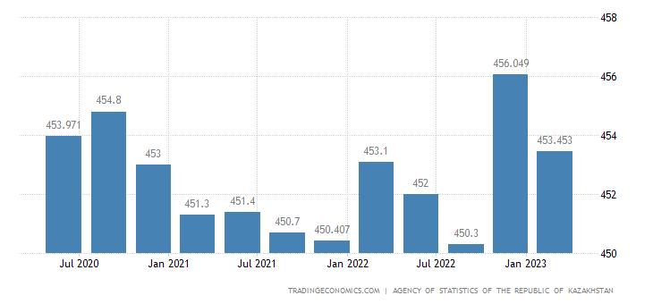 Kazakhstan Unemployed Persons