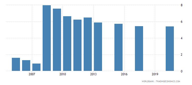 kazakhstan unemployment female percent of female labor force national estimate wb data