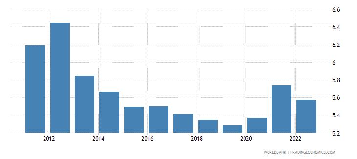 kazakhstan unemployment female percent of female labor force wb data