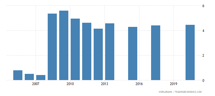 kazakhstan unemployment male percent of male labor force national estimate wb data