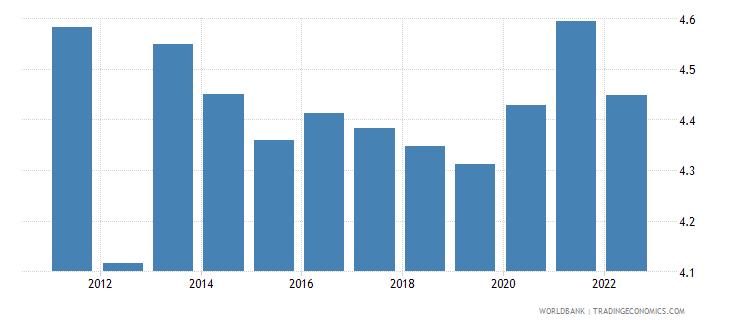 kazakhstan unemployment male percent of male labor force wb data