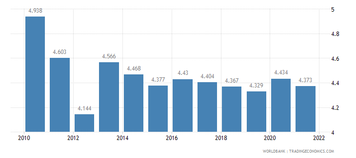 kazakhstan unemployment male percent of male labor force wb data