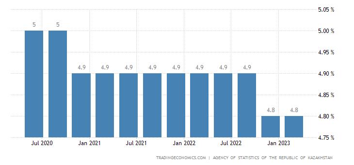 Kazakhstan Unemployment Rate