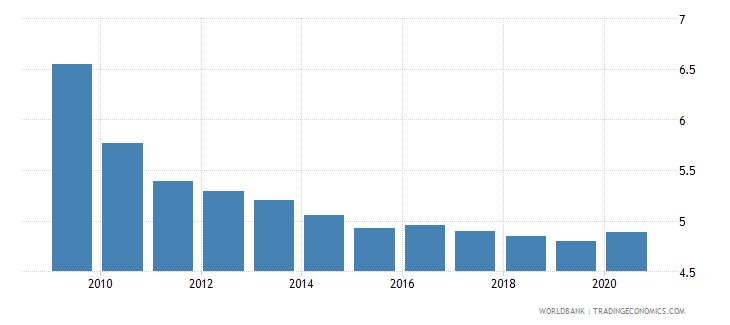 kazakhstan unemployment total percent of total labor force national estimate wb data