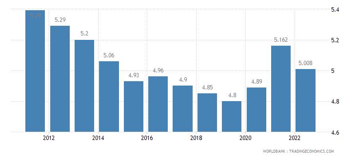 kazakhstan unemployment total percent of total labor force wb data