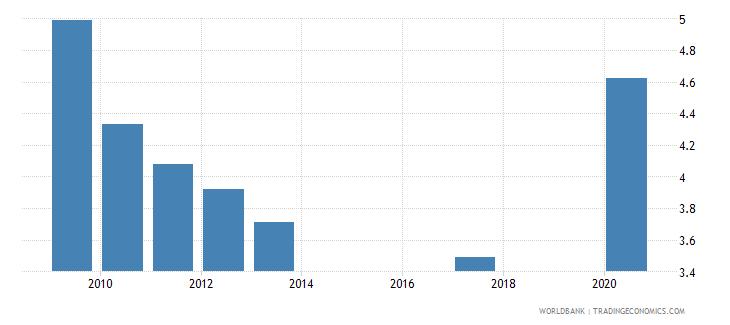 kazakhstan unemployment with advanced education percent of total unemployment wb data