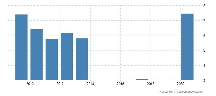 kazakhstan unemployment with intermediate education female wb data