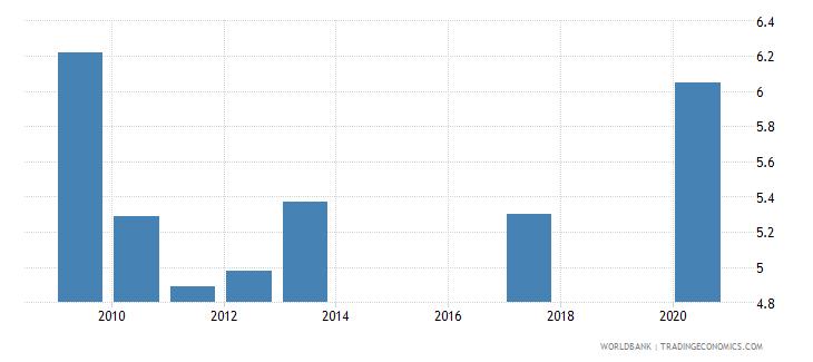 kazakhstan unemployment with intermediate education percent of total unemployment wb data