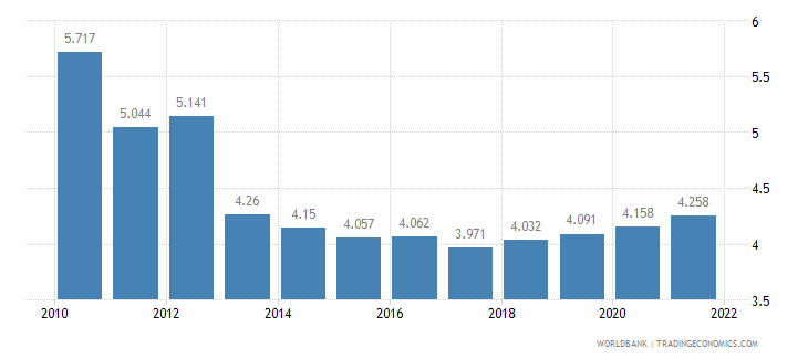 kazakhstan unemployment youth female percent of female labor force ages 15 24 wb data