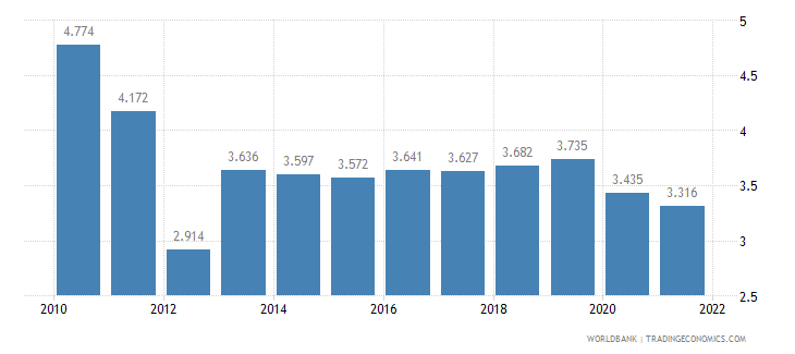 kazakhstan unemployment youth male percent of male labor force ages 15 24 wb data