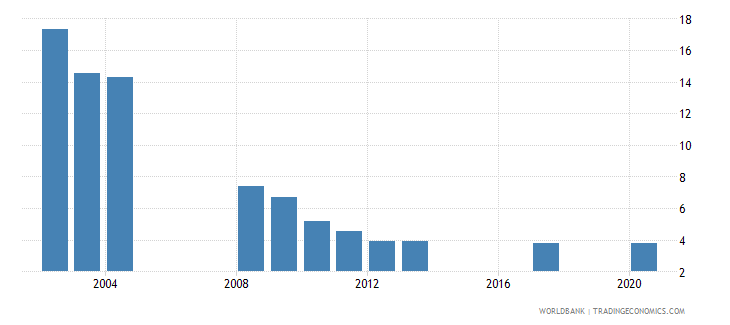 kazakhstan unemployment youth total percent of total labor force ages 15 24 national estimate wb data