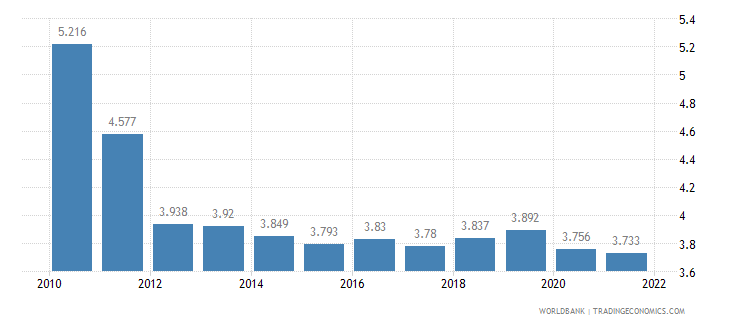 kazakhstan unemployment youth total percent of total labor force ages 15 24 wb data