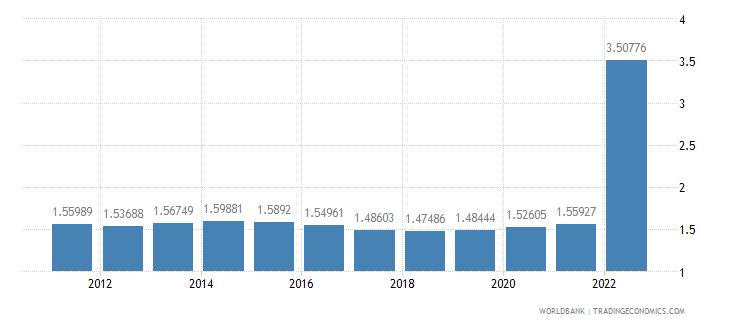 kazakhstan urban population growth annual percent wb data