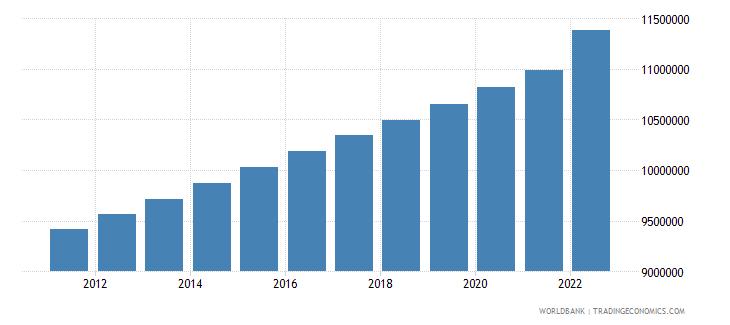 kazakhstan urban population wb data