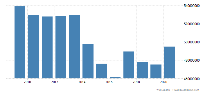 kazakhstan use of imf credit dod us dollar wb data