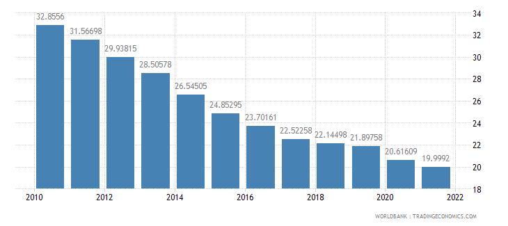 kazakhstan vulnerable employment female percent of female employment wb data