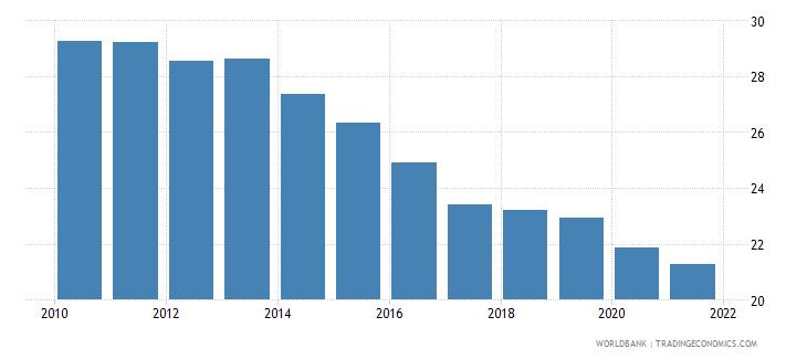 kazakhstan vulnerable employment male percent of male employment wb data