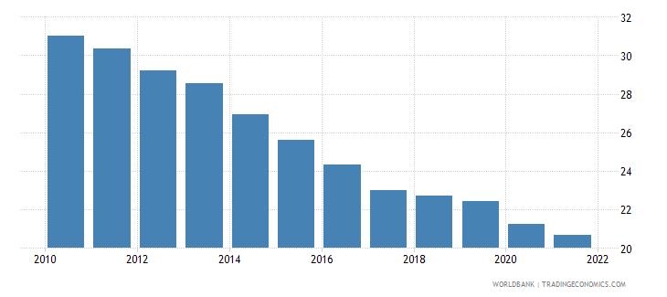 kazakhstan vulnerable employment total percent of total employment wb data