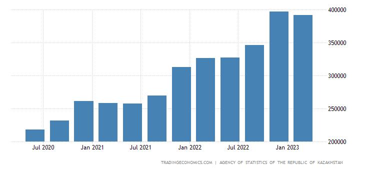 Kazakhstan Average Wages In Manufacturing