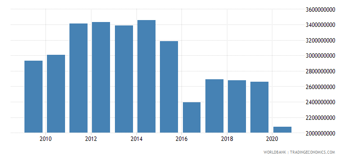 kazakhstan workers remittances and compensation of employees paid us dollar wb data