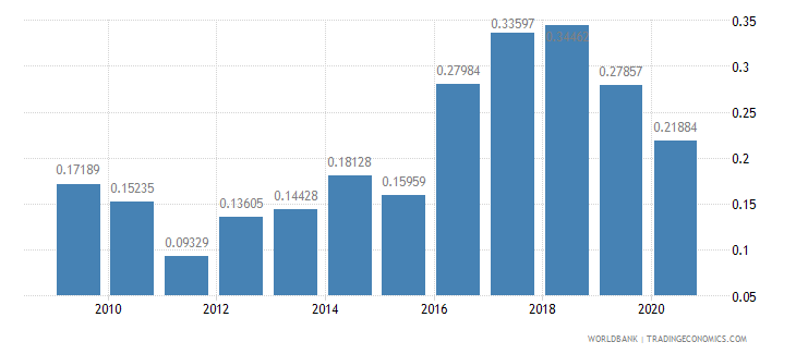 kazakhstan workers remittances and compensation of employees received percent of gdp wb data