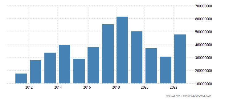 kazakhstan workers remittances receipts bop us dollar wb data
