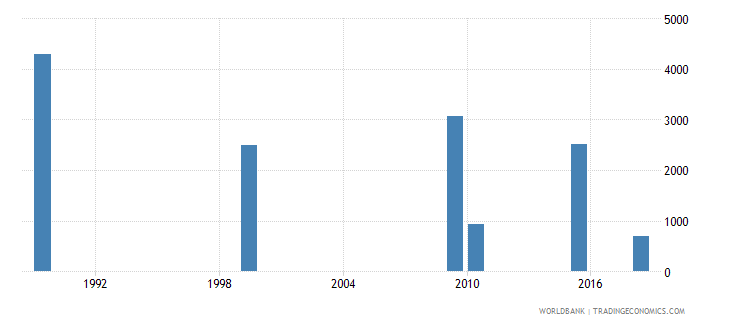 kazakhstan youth illiterate population 15 24 years male number wb data