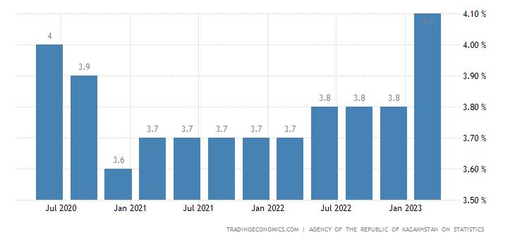 Kazakhstan Youth Unemployment Rate