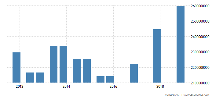 kenya 04_official bilateral loans aid loans wb data