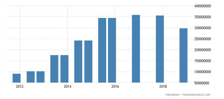 kenya 05_official bilateral loans other wb data