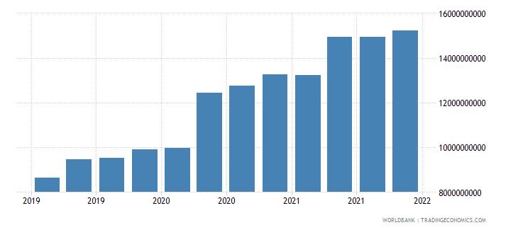 kenya 06_multilateral loans total wb data