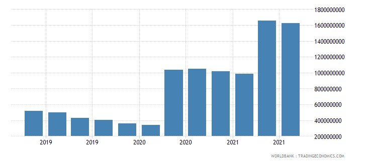 kenya 07_multilateral loans imf wb data