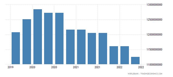 kenya 09_insured export credit exposures berne union wb data