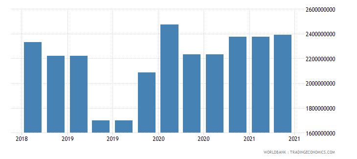 kenya 10_insured export credit exposures short term bu wb data