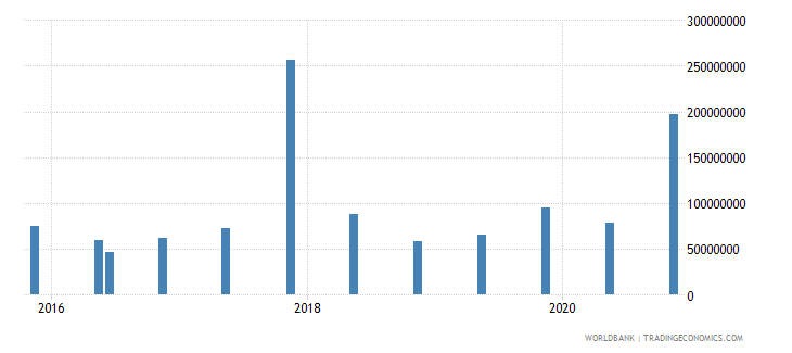 kenya 15_debt securities held by nonresidents total short term wb data