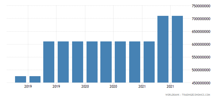kenya 17_international debt securities nonbanks wb data