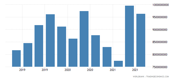 kenya 24_international reserves excluding gold wb data