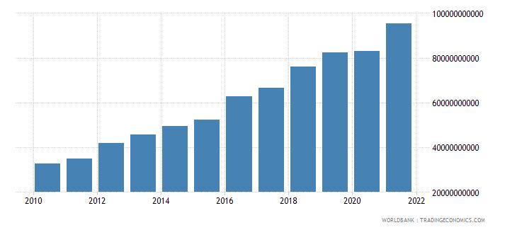 kenya adjusted net national income us dollar wb data
