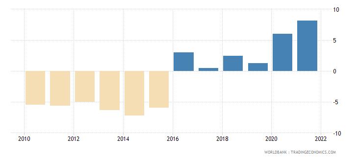 kenya adjusted net savings excluding particulate emission damage percent of gni wb data