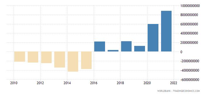 kenya adjusted net savings excluding particulate emission damage us dollar wb data