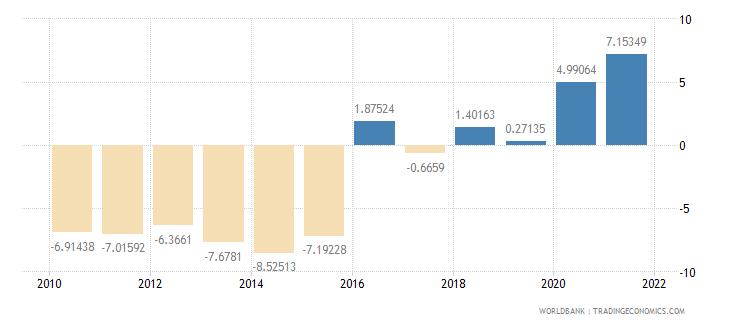 kenya adjusted net savings including particulate emission damage percent of gni wb data