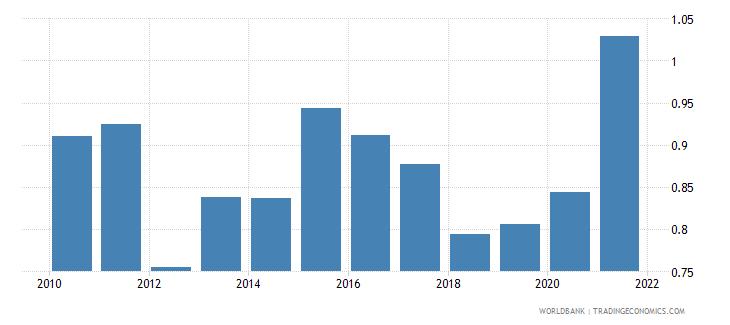 kenya adjusted savings carbon dioxide damage percent of gni wb data