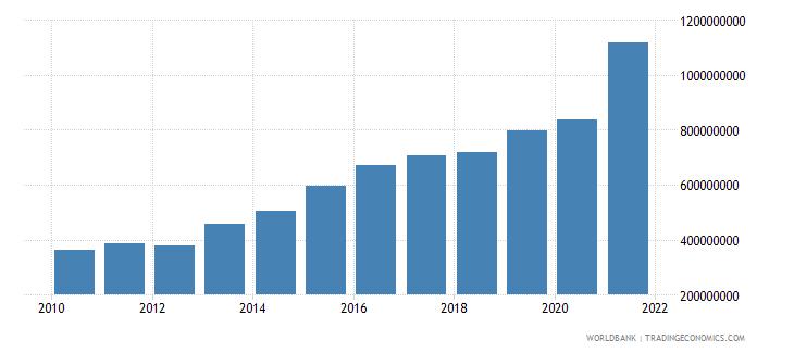 kenya adjusted savings carbon dioxide damage us dollar wb data