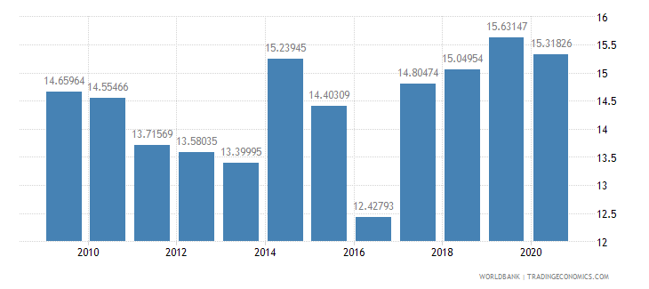 kenya adjusted savings consumption of fixed capital percent of gni wb data