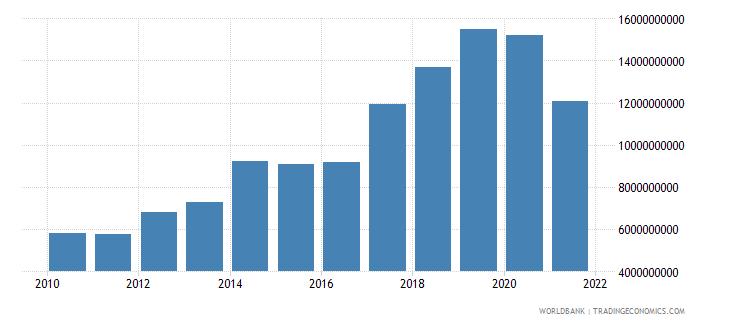 kenya adjusted savings consumption of fixed capital us dollar wb data