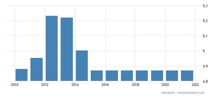 kenya adjusted savings education expenditure percent of gni wb data