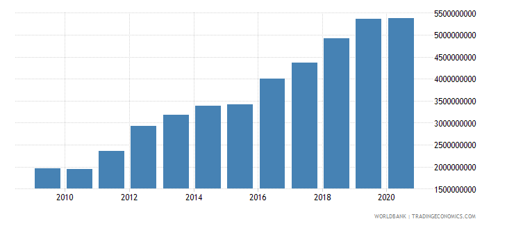 kenya adjusted savings education expenditure us dollar wb data