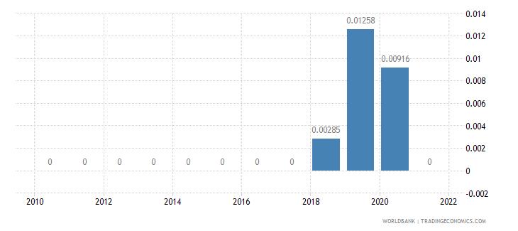 kenya adjusted savings energy depletion percent of gni wb data