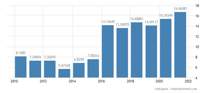 kenya adjusted savings gross savings percent of gni wb data